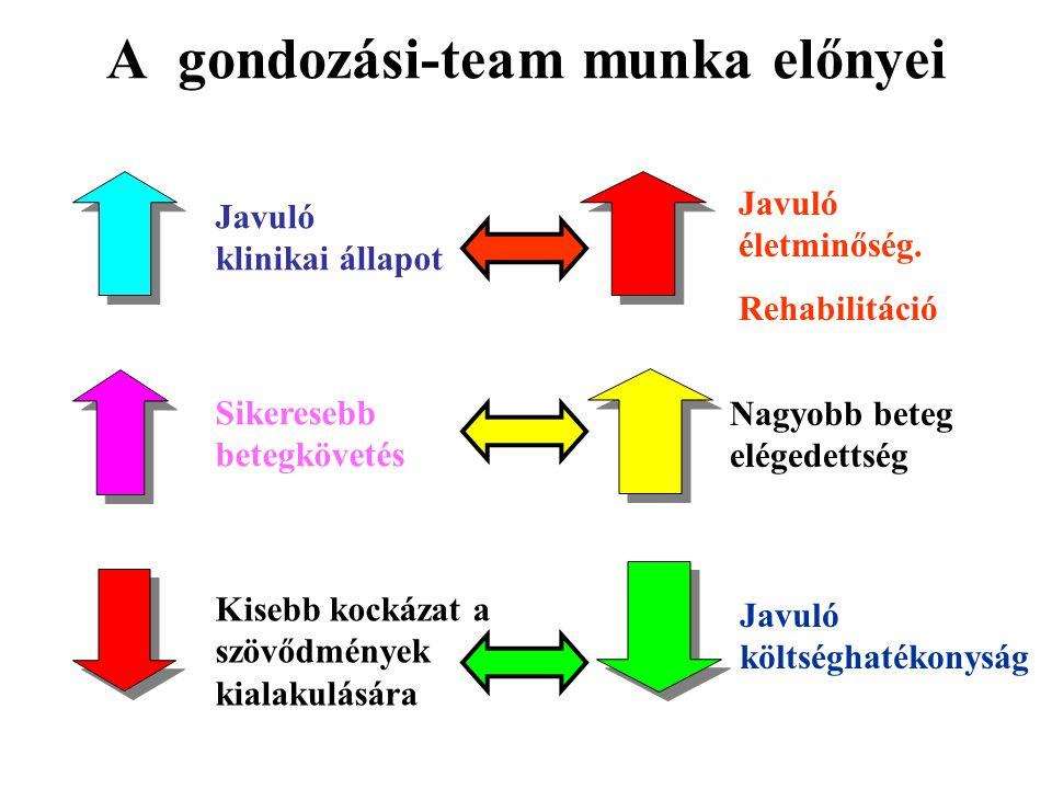 A gondozási-team munka előnyei Javuló klinikai állapot Javuló életminőség. Rehabilitáció Sikeresebb betegkövetés Nagyobb beteg elégedettség Javuló köl