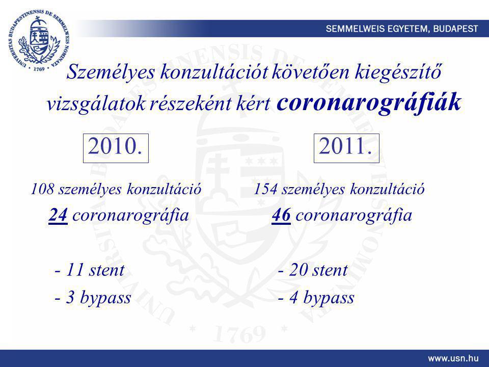 Személyes konzultációt követően kiegészítő vizsgálatok részeként kért coronarográfiák 108 személyes konzultáció 24 coronarográfia - 11 stent - 3 bypass 154 személyes konzultáció 46 coronarográfia - 20 stent - 4 bypass 2010.2011.