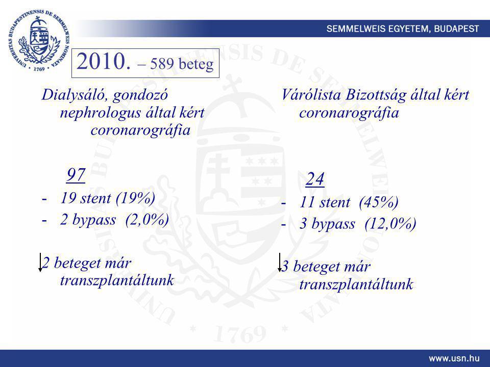 Dialysáló, gondozó nephrologus által kért coronarográfia 97 -19 stent (19%) -2 bypass (2,0%) 2 beteget már transzplantáltunk Várólista Bizottság által kért coronarográfia 24 -11 stent (45%) -3 bypass (12,0%) 3 beteget már transzplantáltunk 2010.