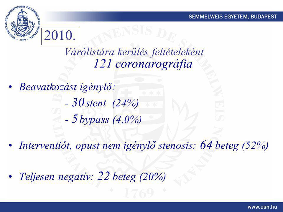 Beavatkozást igénylő: - 30 stent (24%) - 5 bypass (4,0%) Interventiót, opust nem igénylő stenosis: 64 beteg (52%) Teljesen negatív: 22 beteg (20%) 2010.