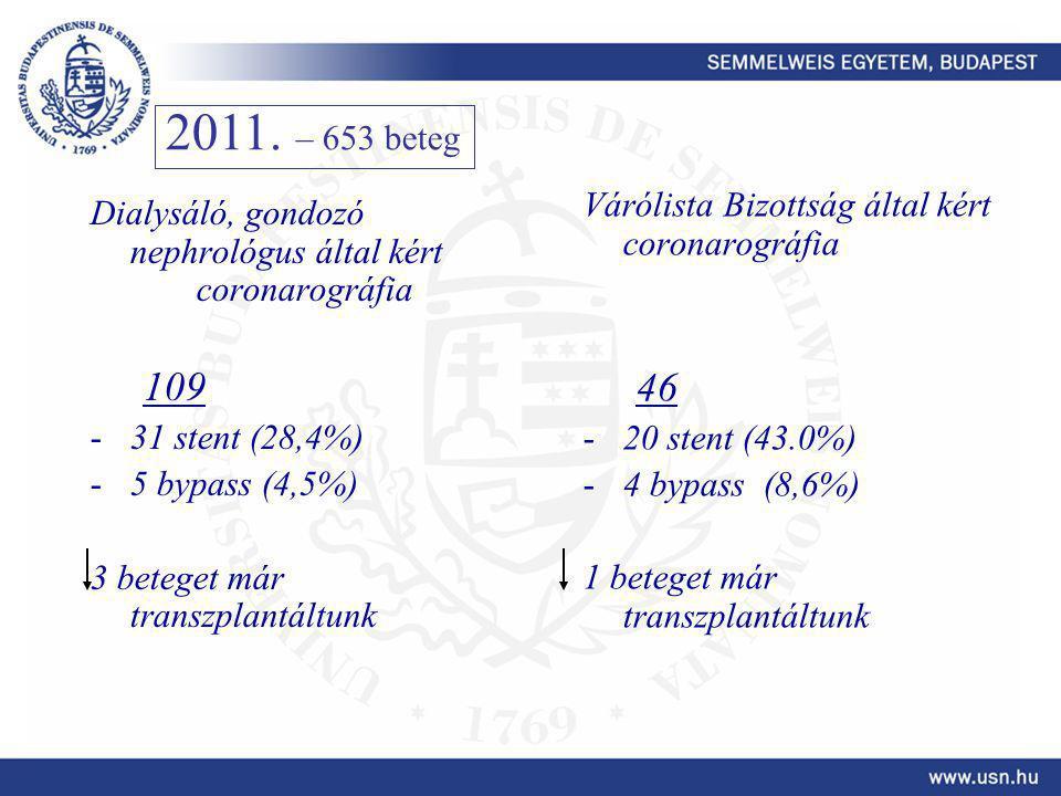 Dialysáló, gondozó nephrológus által kért coronarográfia 109 -31 stent (28,4%) -5 bypass (4,5%) 3 beteget már transzplantáltunk Várólista Bizottság által kért coronarográfia 46 -20 stent (43.0%) -4 bypass (8,6%) 1 beteget már transzplantáltunk 2011.