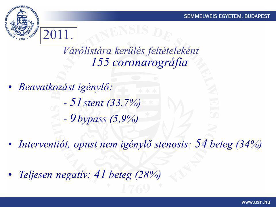 Beavatkozást igénylő: - 51 stent (33.7%) - 9 bypass (5,9%) Interventiót, opust nem igénylő stenosis: 54 beteg (34%) Teljesen negatív: 41 beteg (28%) 2011.