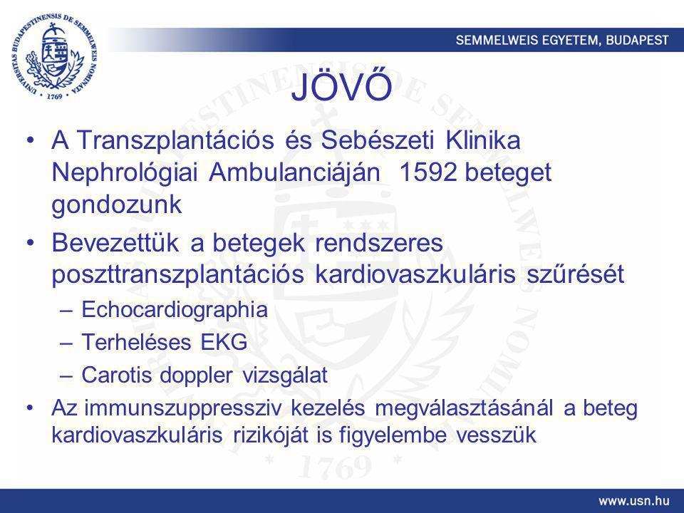 JÖVŐ A Transzplantációs és Sebészeti Klinika Nephrológiai Ambulanciáján 1592 beteget gondozunk Bevezettük a betegek rendszeres poszttranszplantációs k