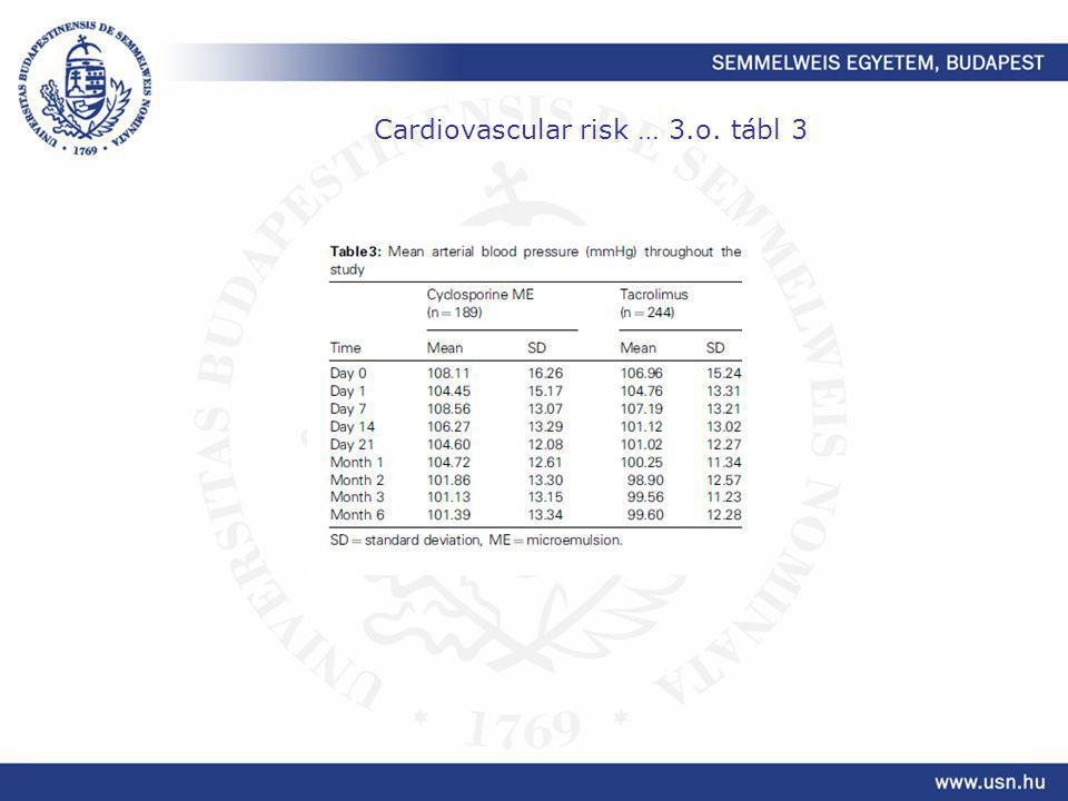 Cardiovascular risk … 3.o. tábl 3