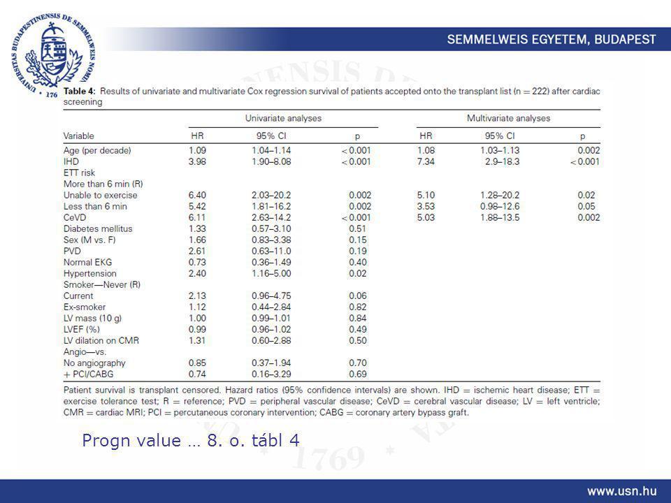 Progn value … 8. o. tábl 4