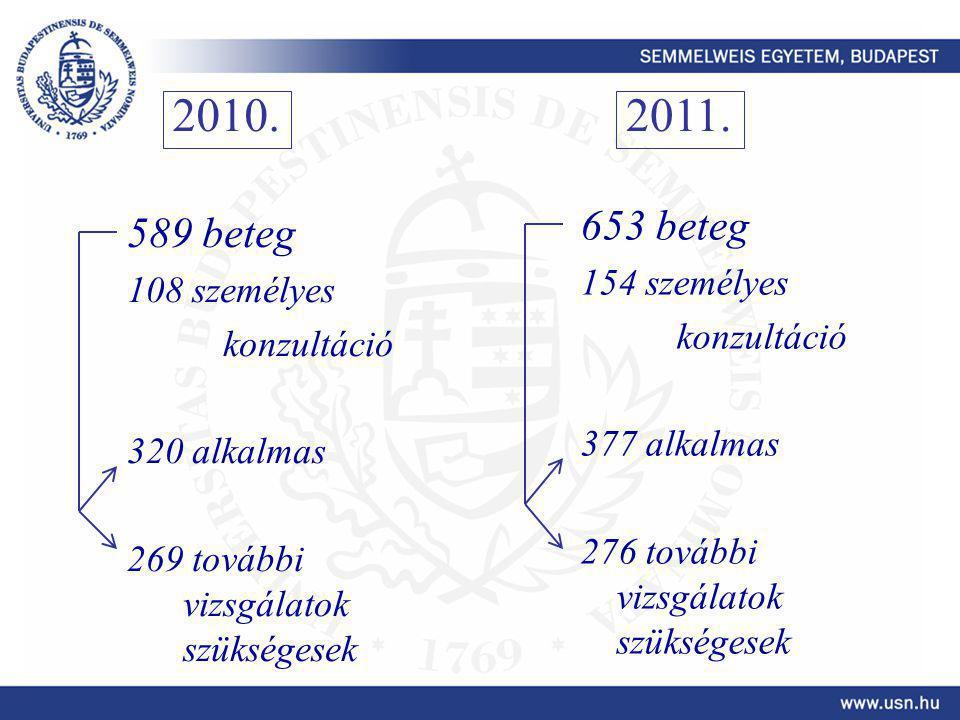 589 beteg 108 személyes konzultáció 320 alkalmas 269 további vizsgálatok szükségesek 653 beteg 154 személyes konzultáció 377 alkalmas 276 további vizs