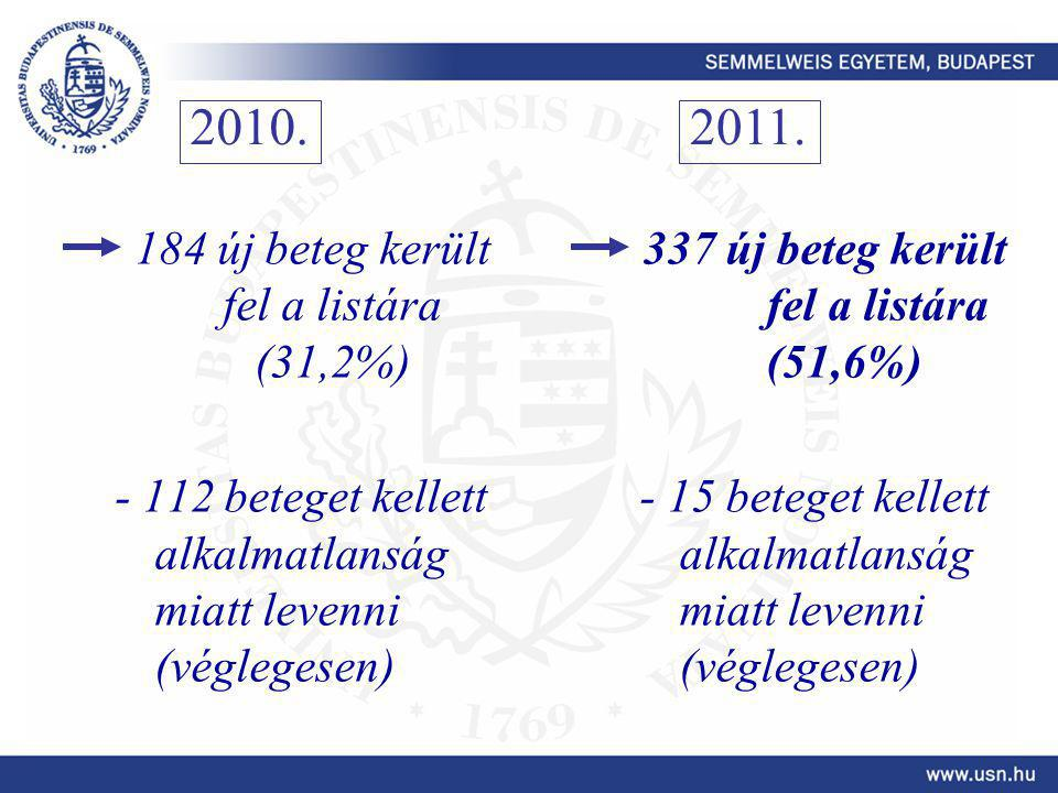 184 új beteg került fel a listára (31,2%) - 112 beteget kellett alkalmatlanság miatt levenni (véglegesen) 337 új beteg került fel a listára (51,6%) - 15 beteget kellett alkalmatlanság miatt levenni (véglegesen) 2010.2011.