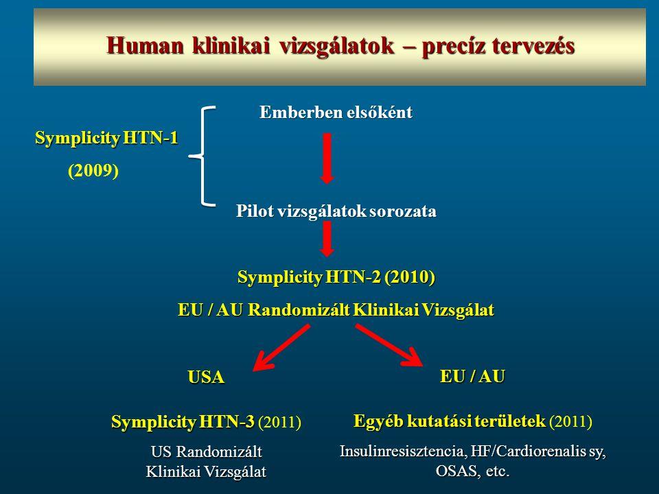 Emberben elsőként Pilot vizsgálatok sorozata Symplicity HTN-2 (2010) EU / AU Randomizált Klinikai Vizsgálat Symplicity HTN-1 (2009) USA Symplicity HTN-3 Symplicity HTN-3 (2011) US Randomizált Klinikai Vizsgálat EU / AU Egyéb kutatási területek Egyéb kutatási területek (2011) Insulinresisztencia, HF/Cardiorenalis sy, OSAS, etc.