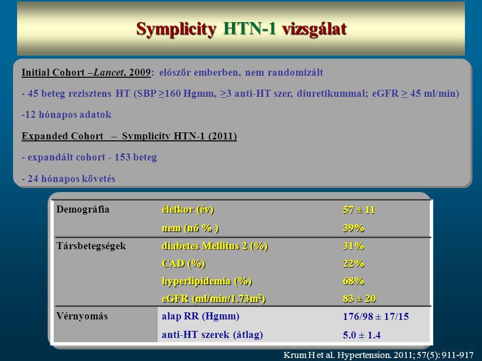 Initial Cohort –Lancet, 2009: először emberben, nem randomizált - 45 beteg rezisztens HT (SBP ≥160 Hgmm, ≥3 anti-HT szer, diuretikummal; eGFR ≥ 45 ml/min) -12 hónapos adatok Expanded Cohort – Symplicity HTN-1 (2011) - expandált cohort - 153 beteg - 24 hónapos követés Demográfia életkor (év) 57 ± 11 nem (nő % ) 39% Társbetegségek diabetes Mellitus 2 (%) 31% CAD (%) 22% hyperlipidemia (%) 68% eGFR (ml/min/1.73m 2 ) 83 ± 20 Vérnyomásalap RR (Hgmm) 176/98 ± 17/15 anti-HT szerek (átlag) 5.0 ± 1.4 Krum H et al.