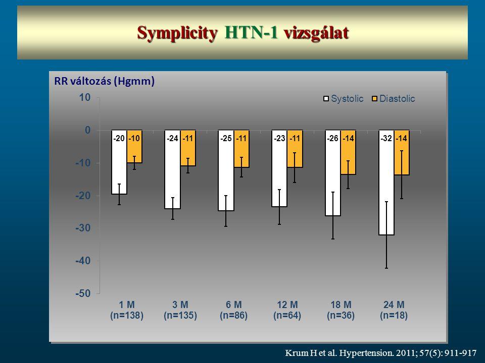 RR változás (Hgmm) Symplicity HTN-1 vizsgálat Krum H et al. Hypertension. 2011; 57(5): 911-917