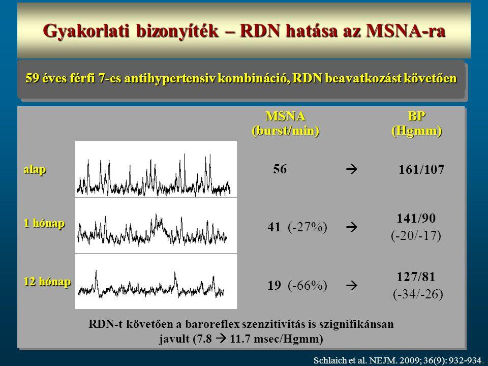 Schlaich et al. NEJM. 2009; 36(9): 932-934. alap 1 hónap 12 hónap MSNA(burst/min)BP (Hgmm) 56  161/107 41 (-27%)  141/90 (-20/-17) 19 (-66%)  127/8