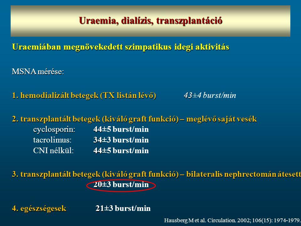 Uraemia, dialízis, transzplantáció Uraemiában megnövekedett szimpatikus idegi aktivitás MSNA mérése: 1. hemodializált betegek (TX listán lévő) 43 1. h