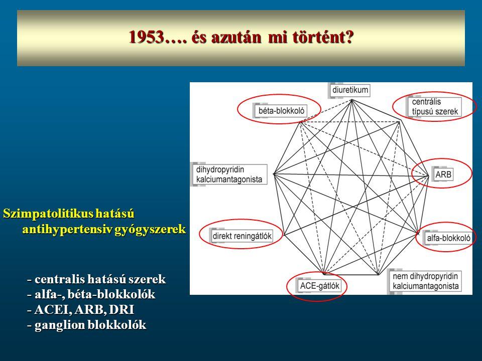 1953…. és azután mi történt? Szimpatolitikus hatású antihypertensiv gyógyszerek - centralis hatású szerek - alfa-, béta-blokkolók - ACEI, ARB, DRI - g