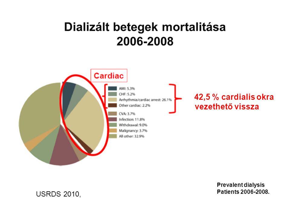 42,5 % cardialis okra vezethető vissza Dializált betegek mortalitása 2006-2008 USRDS 2010, Prevalent dialysis Patients 2006-2008.