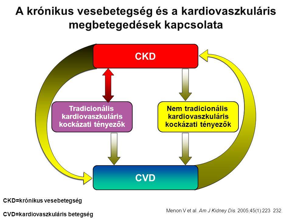 A krónikus vesebetegség és a kardiovaszkuláris megbetegedések kapcsolata Menon V et al. Am J Kidney Dis. 2005;45(1):223–232. CVD CKD Tradicionális kar