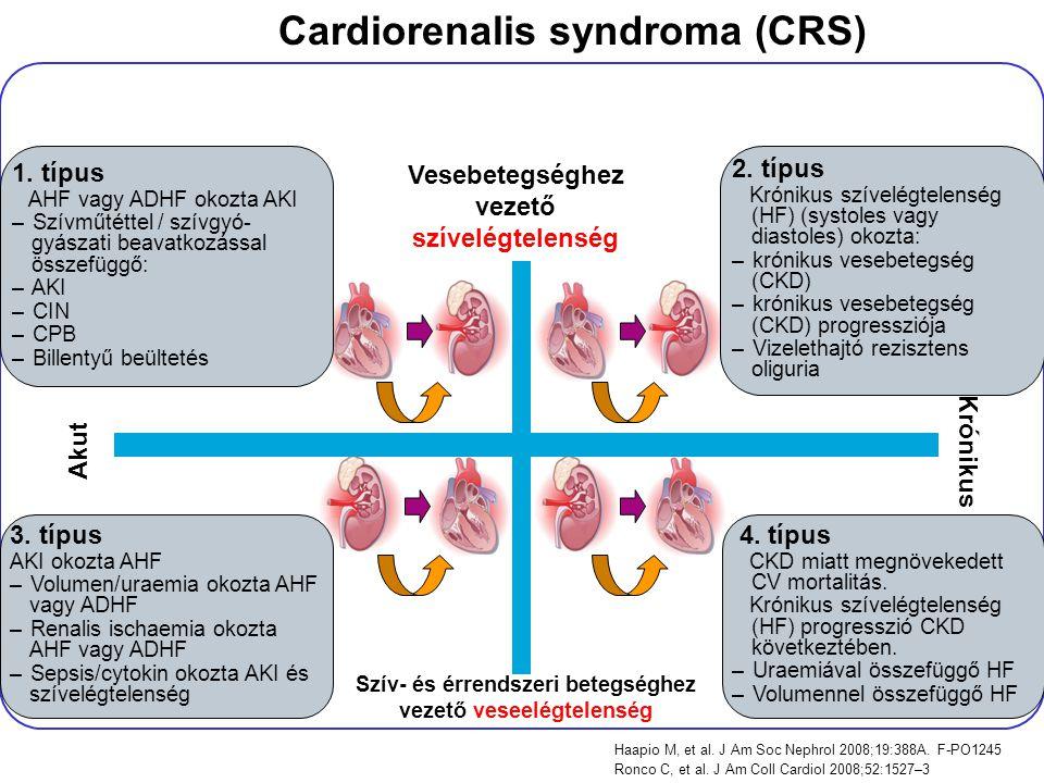 Cardiorenalis syndroma (CRS) Haapio M, et al. J Am Soc Nephrol 2008;19:388A. F-PO1245 Ronco C, et al. J Am Coll Cardiol 2008;52:1527–3 2. típus Krónik