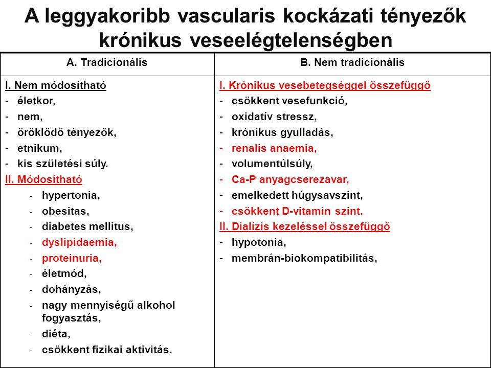 A leggyakoribb vascularis kockázati tényezők krónikus veseelégtelenségben A. TradicionálisB. Nem tradicionális I. Nem módosítható -életkor, -nem, -örö