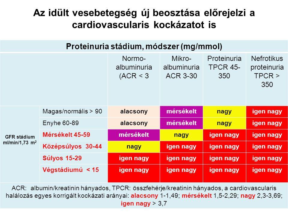 Az idült vesebetegség új beosztása előrejelzi a cardiovascularis kockázatot is Proteinuria stádium, módszer (mg/mmol) Normo- albuminuria (ACR < 3 Mikr