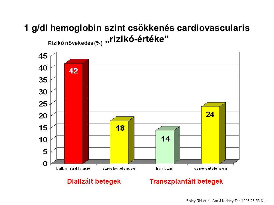 """Dializált betegek Transzplantált betegek Foley RN et al. Am J Kidney Dis 1996;28:53-61. 1 g/dl hemoglobin szint csökkenés cardiovascularis """"rizikó-ért"""