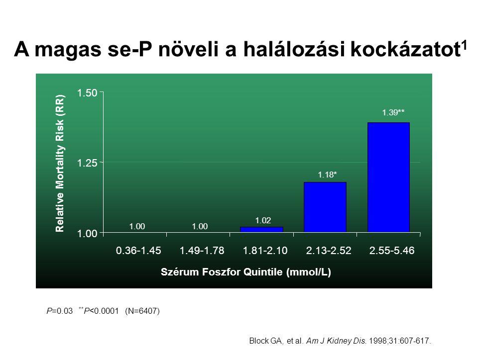 Block GA, et al. Am J Kidney Dis. 1998;31:607-617. A magas se-P növeli a halálozási kockázatot 1 * P=0.03 ** P<0.0001 (N=6407) 1.00 1.25 1.50 0.36-1.4