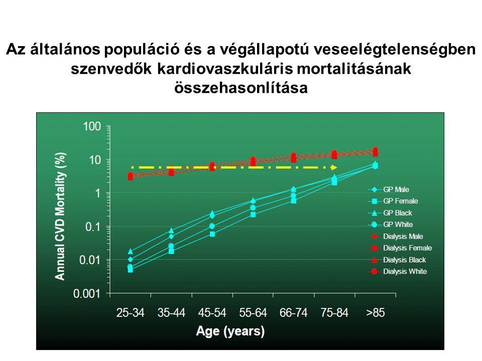 Az általános populáció és a végállapotú veseelégtelenségben szenvedők kardiovaszkuláris mortalitásának összehasonlítása