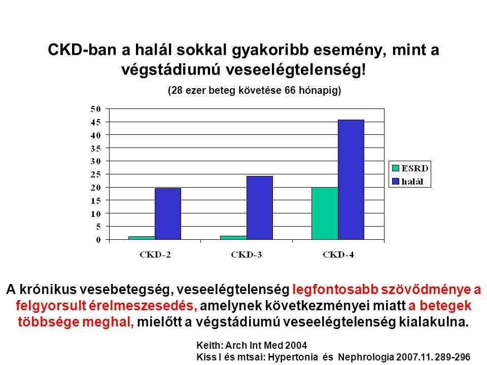 CKD-ban a halál sokkal gyakoribb esemény, mint a végstádiumú veseelégtelenség! (28 ezer beteg követése 66 hónapig) Keith: Arch Int Med 2004 Kiss I és