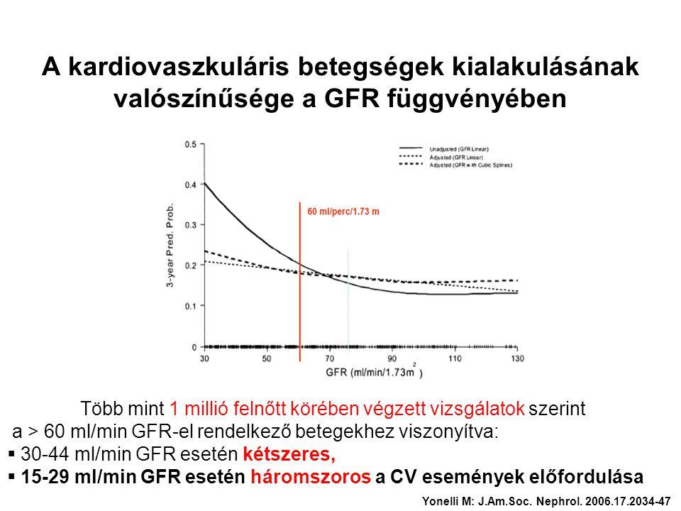 A kardiovaszkuláris betegségek kialakulásának valószínűsége a GFR függvényében Több mint 1 millió felnőtt körében végzett vizsgálatok szerint a > 60 m