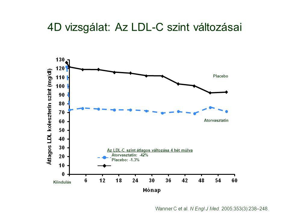 4D vizsgálat: Az LDL-C szint változásai Az LDL-C szint átlagos változása 4 hét múlva Atorvasztatin: -42% Placebo: -1.3% Placebo Atorvasztatin Kiindulás Wanner C et al.