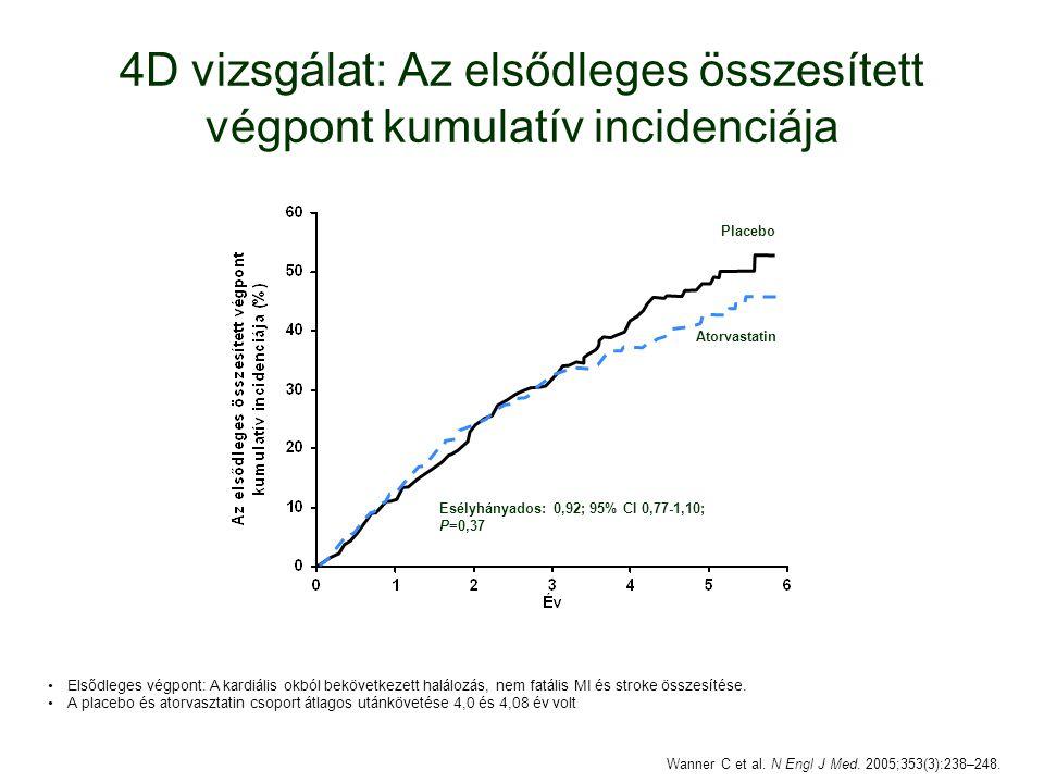 4D vizsgálat: Az elsődleges összesített végpont kumulatív incidenciája Esélyhányados: 0,92; 95% CI 0,77-1,10; P=0,37 Placebo Atorvastatin Elsődleges végpont: A kardiális okból bekövetkezett halálozás, nem fatális MI és stroke összesítése.