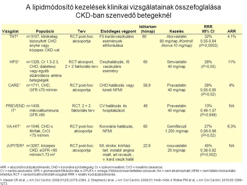 A lipidmódosító kezelések klinikai vizsgálatainak összefoglalása CKD-ban szenvedő betegeknél VizsgálatPopulációTervElsődleges végpont Időtartam (hónap)Kezelés RRR 95% CIARR TNT 2 n=3107, klinikailag bizonyított CHD enyhe vagy közepes CKD-val RCT post-hoc alcsoportja Fő kardiovaszkuláris események előfordulása 60Atorvastatin 80 mg/nap (Kontroll: Atorva 10 mg/nap) 32% 0,55-0,84 (P=0,0003) 4.1% HPS 1 n=1329, Cr 1.3-2.3, CHD, diabétesz vagy egyéb elzáródásos artéria betegségek RCT alcsoport, 2 × 2 faktoriális terv Összhalálozás, fő vaszkuláris esemény 60Simvastatin 40 mg/nap 28% (P<0,05) 11% CARE 1 n=1711, CHD, GFR ≤75 ml/min RCT post-hoc alcsoportja CHD halálozás vagy tüneti NFMI 58,9Pravastatin 40 mg/nap 28% 0,55-0,95 (P=0,02) 4% PREVEND IT 1 n=1439, mikroalbuminuria, GFR ≥60 RCT, 2 × 2 faktoriális terv CV halálozás és hospitalizáció 46Pravastatin 40 mg/nap 13% 0,49-1,57 (P=0,649) NA VA-HIT 1 n=1046, CHD-s férfiak, CrCl <75 ml/mm RCT post-hoc alcsoportja Koronária halálozás, NFMI 60Gemfibrozil 1,200 mg/nap 27% 0,56-0,96 (P=0,02) 6,3% JUPITER 4 n=3267, közepes CKD, eGFR <60 ml/min/1,73 m 2 RCT post-hoc alcsoportja MI, stroke, kórházi tart.