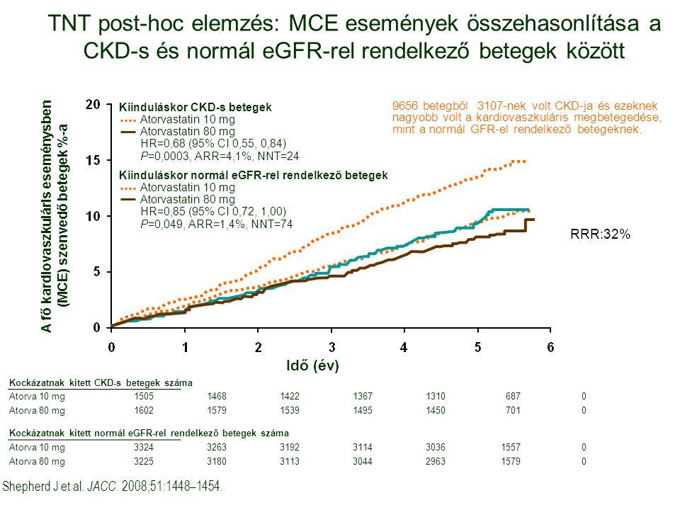 TNT post-hoc elemzés: MCE események összehasonlítása a CKD-s és normál eGFR-rel rendelkező betegek között Shepherd J et al.