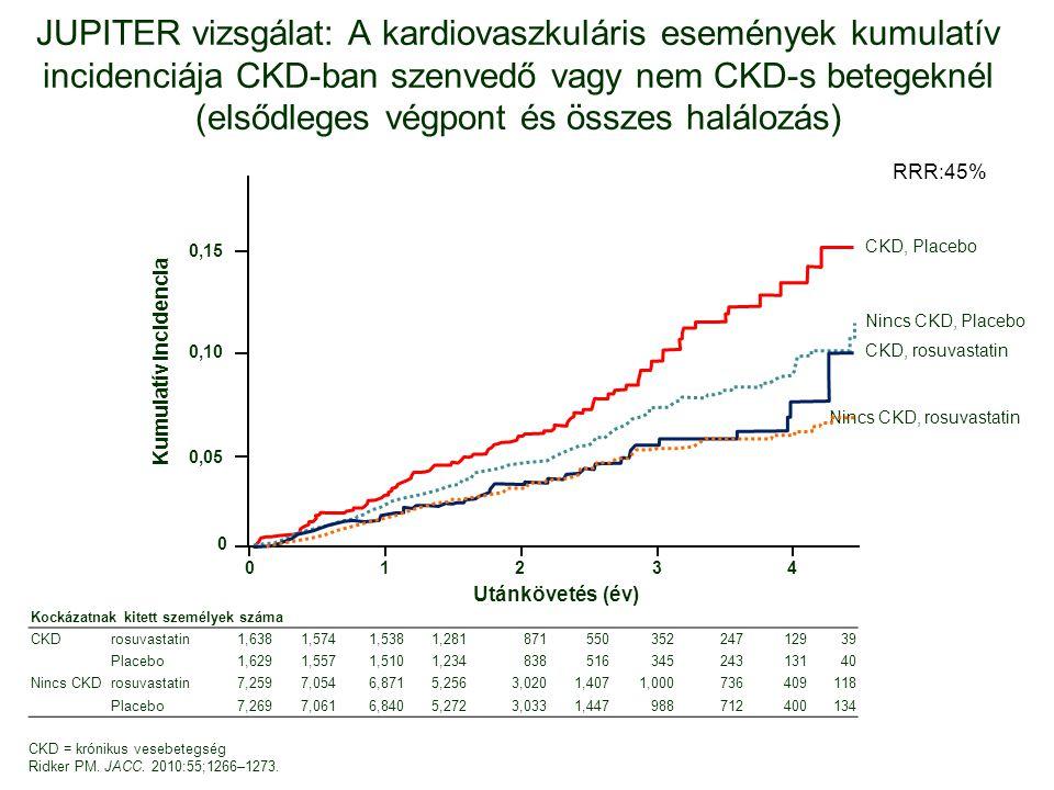 JUPITER vizsgálat: A kardiovaszkuláris események kumulatív incidenciája CKD-ban szenvedő vagy nem CKD-s betegeknél (elsődleges végpont és összes halálozás) 0,15 0,10 0,05 0 01234 CKD, Placebo Nincs CKD, Placebo CKD, rosuvastatin Nincs CKD, rosuvastatin Kumulatív incidencia Utánkövetés (év) CKD = krónikus vesebetegség Ridker PM.