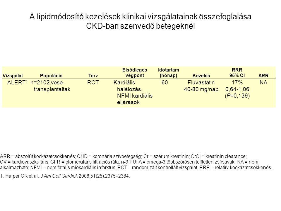A lipidmódosító kezelések klinikai vizsgálatainak összefoglalása CKD-ban szenvedő betegeknél VizsgálatPopulációTerv Elsődleges végpont Időtartam (hónap)Kezelés RRR 95% CIARR ALERT 1 n=2102,vese- transplantáltak RCTKardiális halálozás, NFMI kardiális eljárások 60Fluvastatin 40-80 mg/nap 17% 0,64-1,06 (P=0,139) NA ARR = abszolút kockázatcsökkenés; CHD = koronária szívbetegség; Cr = szérum kreatinin; CrCI = kreatinin clearance; CV = kardiovaszkuláris; GFR = glomerularis filtrációs ráta; n-3 PUFA = omega-3 többszörösen telítetlen zsírsavak; NA = nem alkalmazható; NFMI = nem fatális miokardiális infarktus; RCT = randomizált kontrollált vizsgálat; RRR = relatiív kockázatcsökkenés.