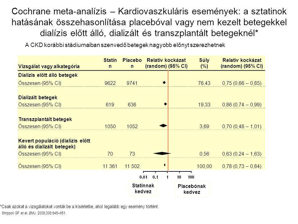 Vizsgálat vagy alkategória Statin n Placebo n Relativ kockázat (random) (95% CI) Súly (%) Relatív kockázat (random) (95% CI) Dialízis előtt álló betegek Összesen (95% CI)9622974176,430,75 (0,66 – 0,85) Dializált betegek Összesen (95% CI)61963619,330,86 (0,74 – 0,99) Transzplantált betegek Összesen (95% CI)105010523,690,70 (0,48 – 1,01) Kevert populáció (dialízis előtt álló és dializált betegek) Összesen (95% CI)70730,560,63 (0,24 – 1,63) Összesen (95% CI)11 36111 502100,000,78 (0,73 – 0,84) *Csak azokat a vizsgálatokat vonták be a kísérletbe, ahol legalább egy esemény történt.