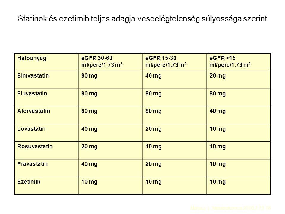 Statinok és ezetimib teljes adagja veseelégtelenség súlyossága szerint HatóanyageGFR 30-60 ml/perc/1,73 m 2 eGFR 15-30 ml/perc/1,73 m 2 eGFR <15 ml/perc/1,73 m 2 Simvastatin80 mg40 mg20 mg Fluvastatin80 mg Atorvastatin80 mg 40 mg Lovastatin40 mg20 mg10 mg Rosuvastatin20 mg10 mg Pravastatin40 mg20 mg10 mg Ezetimib10 mg Mátyus J: Metabolizmus 2010;2:72-76.