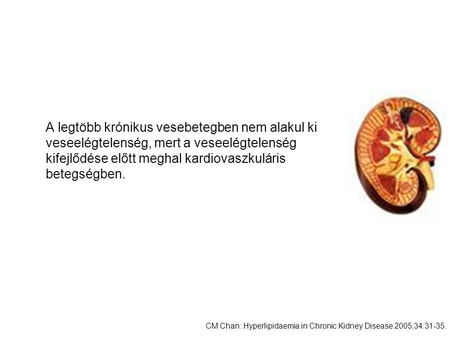A legtöbb krónikus vesebetegben nem alakul ki veseelégtelenség, mert a veseelégtelenség kifejlődése előtt meghal kardiovaszkuláris betegségben.