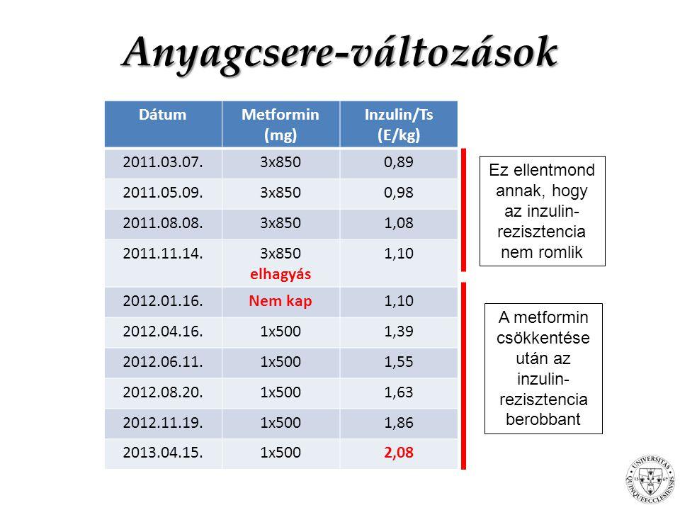 DátumMetformin (mg) Inzulin/Ts (E/kg) 2011.03.07.3x8500,89 2011.05.09.3x8500,98 2011.08.08.3x8501,08 2011.11.14.3x850 elhagyás 1,10 2012.01.16.Nem kap1,10 2012.04.16.1x5001,39 2012.06.11.1x5001,55 2012.08.20.1x5001,63 2012.11.19.1x5001,86 2013.04.15.1x5002,08 Anyagcsere-változások Ez ellentmond annak, hogy az inzulin- rezisztencia nem romlik A metformin csökkentése után az inzulin- rezisztencia berobbant