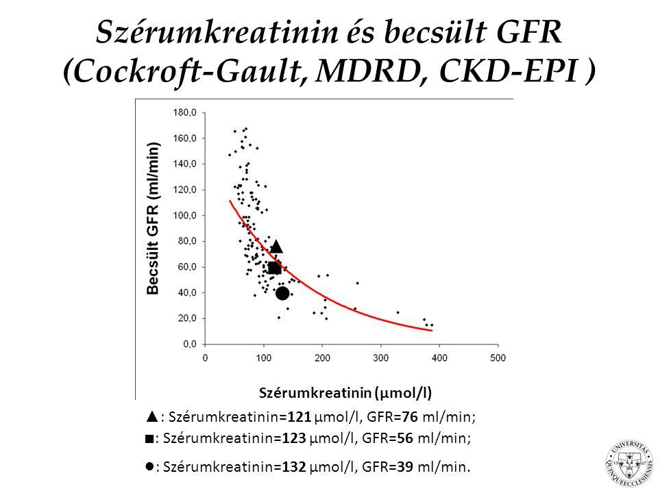 Szérumkreatinin (µmol/l) ▲ : Szérumkreatinin=121 µmol/l, GFR=76 ml/min; ■ : Szérumkreatinin=123 µmol/l, GFR=56 ml/min; ● : Szérumkreatinin=132 µmol/l, GFR=39 ml/min.