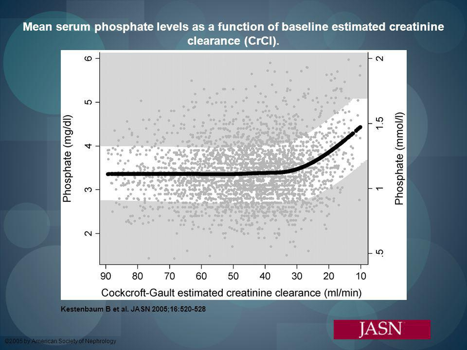 Mean serum phosphate levels as a function of baseline estimated creatinine clearance (CrCl).
