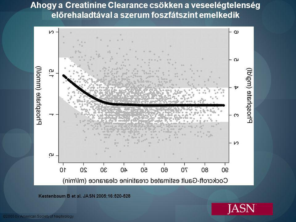 Ahogy a Creatinine Clearance csökken a veseelégtelenség előrehaladtával a szerum foszfátszint emelkedik Kestenbaum B et al. JASN 2005;16:520-528 ©2005
