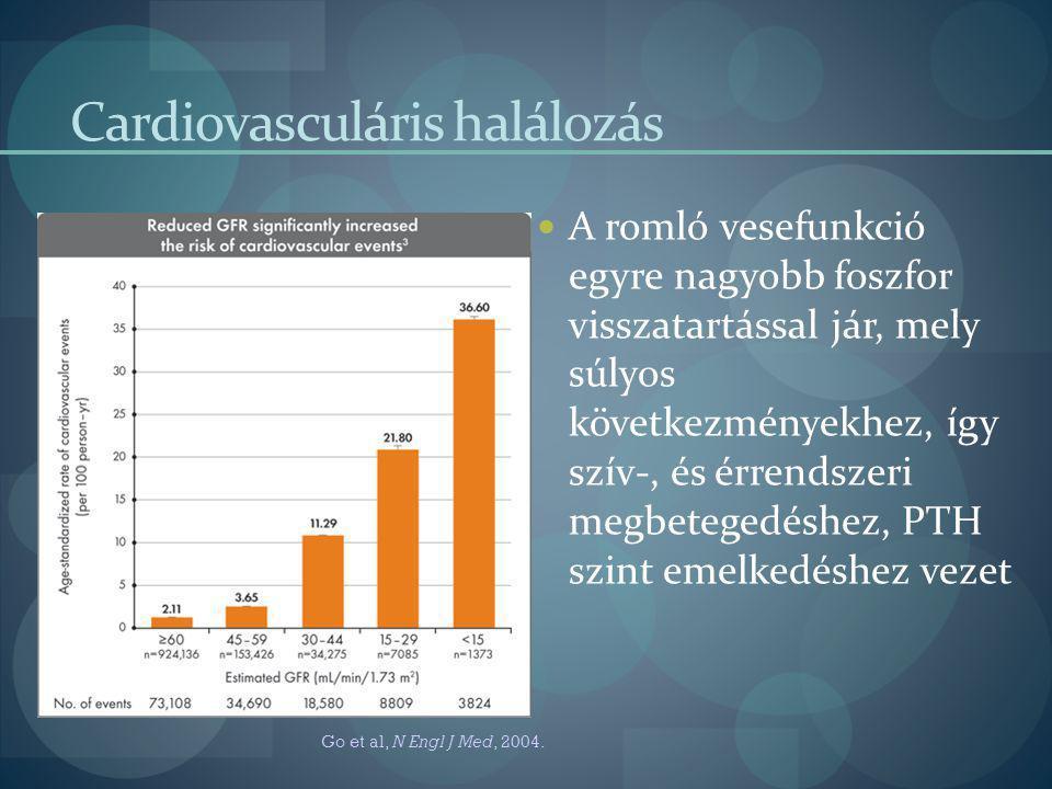 Cardiovasculáris halálozás A romló vesefunkció egyre nagyobb foszfor visszatartással jár, mely súlyos következményekhez, így szív-, és érrendszeri meg