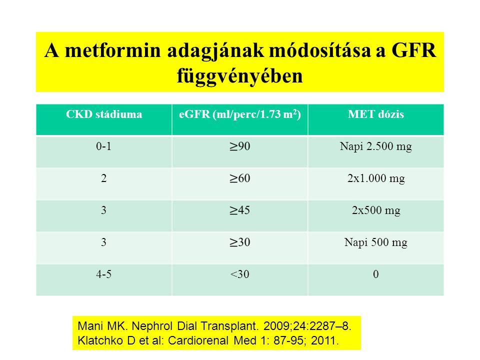 A metformin adagjának módosítása a GFR függvényében CKD stádiumaeGFR (ml/perc/1.73 m 2 )MET dózis 0-1Napi 2.500 mg 22x1.000 mg 32x500 mg 3Napi 500 mg 4-5<300 Mani MK.