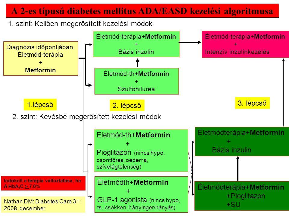 A 2-es típusú diabetes mellitus ADA/EASD kezelési algoritmusa Diagnózis időpontjában: Életmód-terápia + Metformin Életmód-terápia+Metformin + Bázis inzulin Életmód-th+Metformin + Szulfonilurea Életmód-terápia+Metformin + Intenzív inzulinkezelés 1.