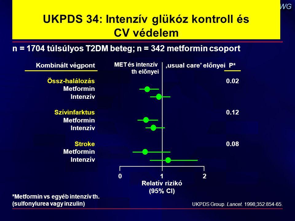 UKPDS 34: Intenzív glükóz kontroll és CV védelem n = 1704 túlsúlyos T2DM beteg; n = 342 metformin csoport UKPDS Group. Lancet. 1998;352:854-65. MET és
