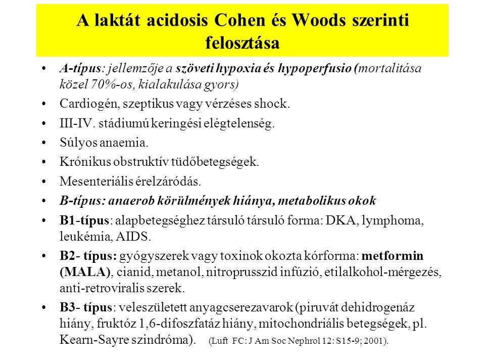A laktát acidosis Cohen és Woods szerinti felosztása A-típus: jellemzője a szöveti hypoxia és hypoperfusio (mortalitása közel 70%-os, kialakulása gyor