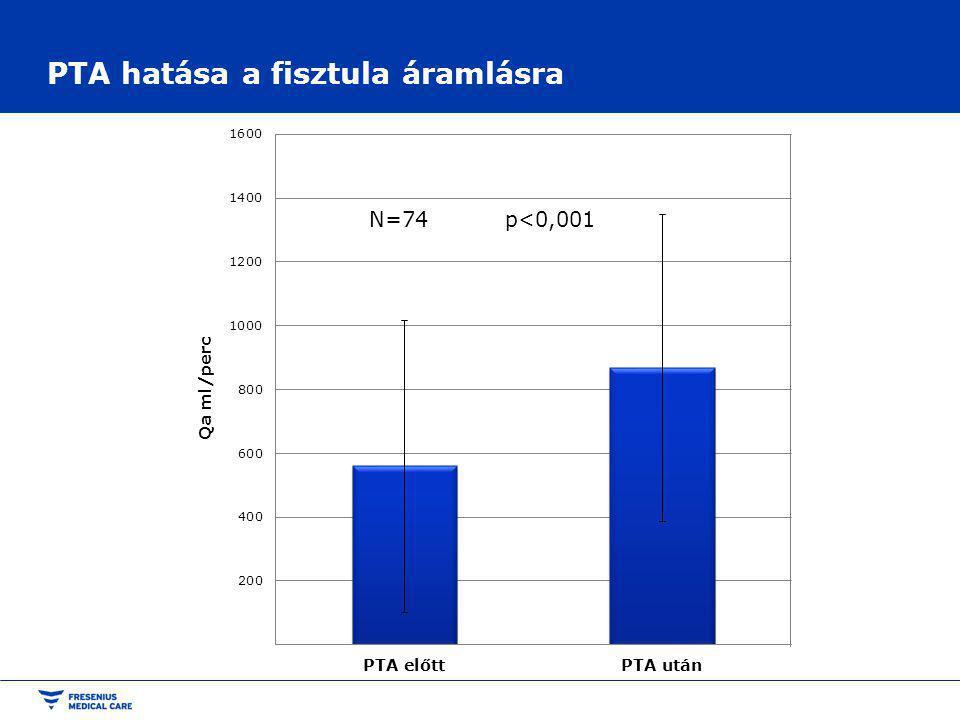 PTA hatása a fisztula áramlásra p<0,001