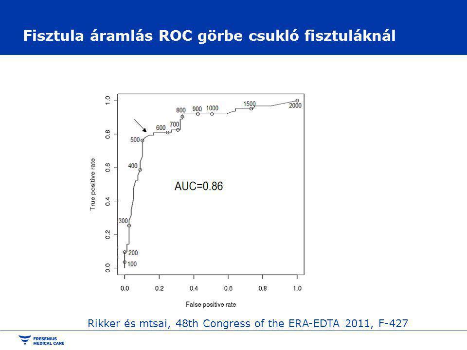 Fisztula áramlás ROC görbe csukló fisztuláknál Rikker és mtsai, 48th Congress of the ERA-EDTA 2011, F-427