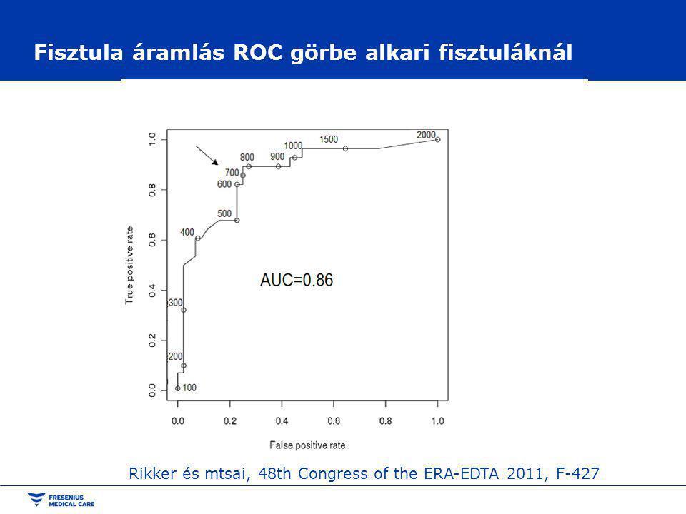 Fisztula áramlás ROC görbe alkari fisztuláknál Rikker és mtsai, 48th Congress of the ERA-EDTA 2011, F-427