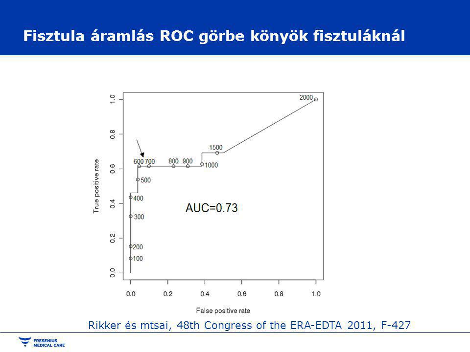 Fisztula áramlás ROC görbe könyök fisztuláknál Rikker és mtsai, 48th Congress of the ERA-EDTA 2011, F-427