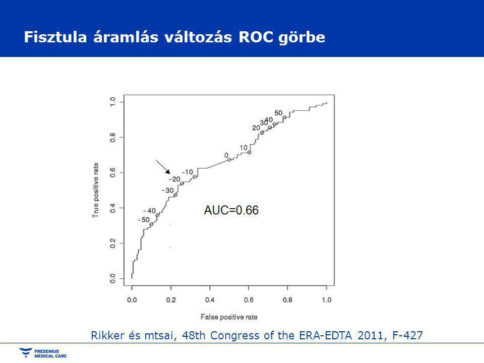 Fisztula áramlás változás ROC görbe Rikker és mtsai, 48th Congress of the ERA-EDTA 2011, F-427